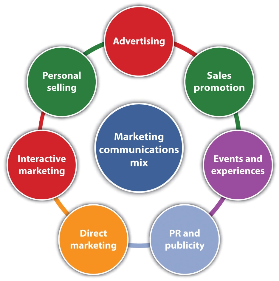 roles of personal selling in marketing Contributions of personal selling to marketing: today, most professional salespeople are well-educated, well-trained men and women who work to build long-term, value-producing relationships with their customers.